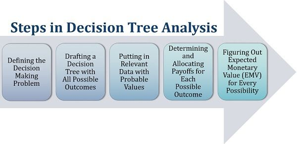 Steps in Decision Tree Analysis