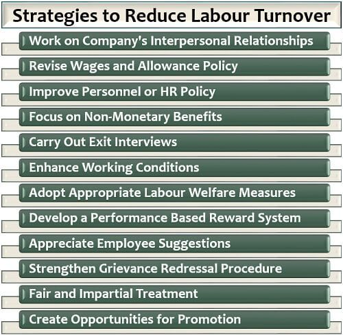 Strategies to Reduce Labour Turnover