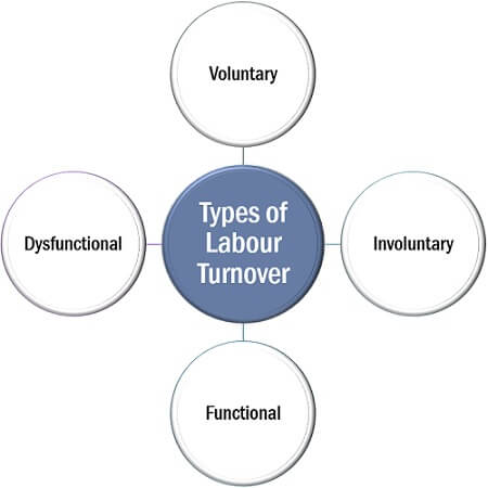 Types of Labour Turnover