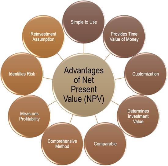 Advantages of Net Present Value (NPV)
