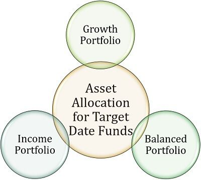Asset Allocation for Target Date Funds