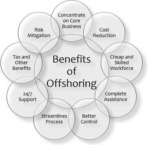 Benefits of Offshoring