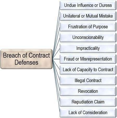 Breach of Contract Defenses