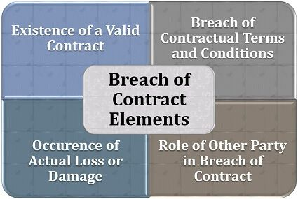 Breach of Contract Elements