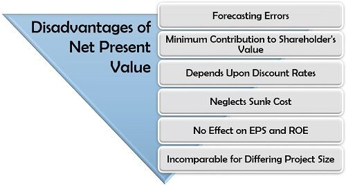 Disadvantages of Net Present Value