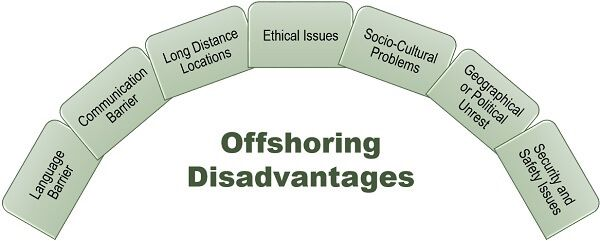 Offshoring Disadvantages