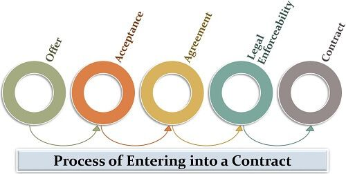 Process of Entering into a Contract