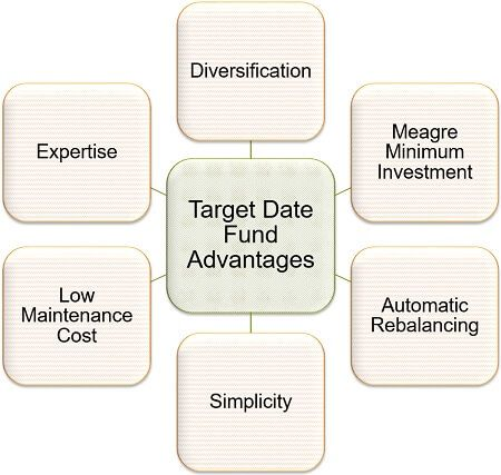 Target Date Fund Advantages