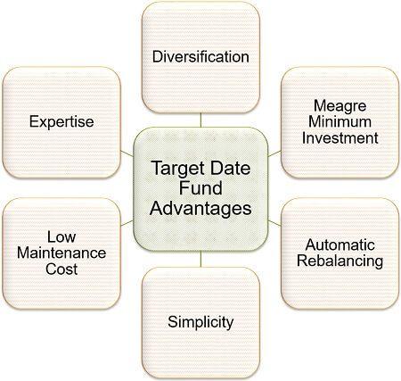 Target Date Fund Advantages