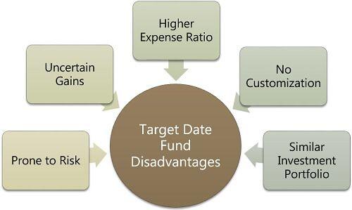 Target Date Fund Disadvantages