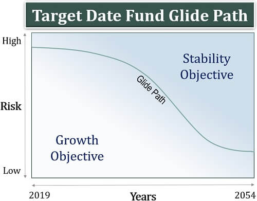 Target Date Fund Glide Path