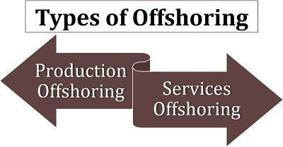 Types of Offshoring