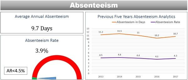 Absenteeism Rate