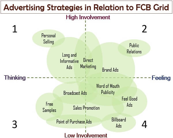 Advertising Strategies in Relation to FCB Grid