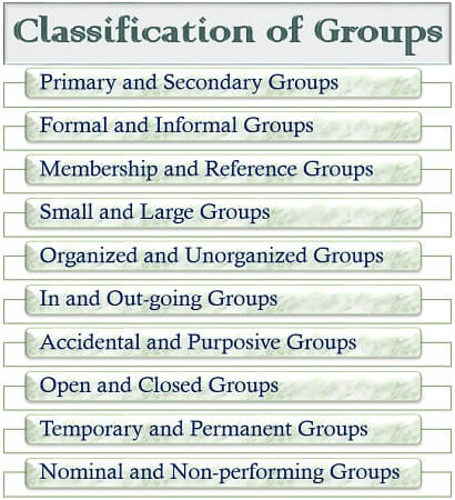 Classification of Groups