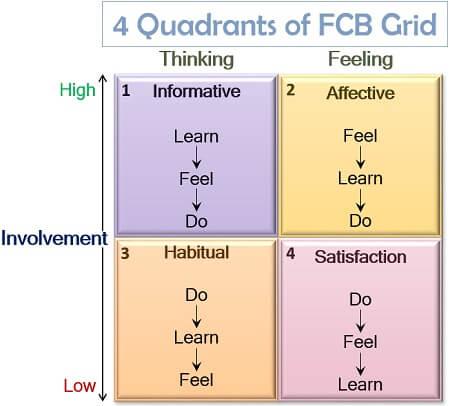 FCB Matrix