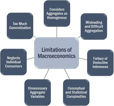Limitations of Macroeconomics