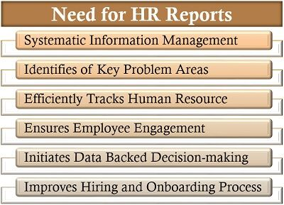 Need for HR Reports