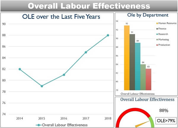 Overall Labour Effectiveness
