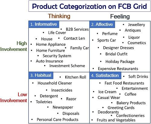Product Categorization on FCB Grid