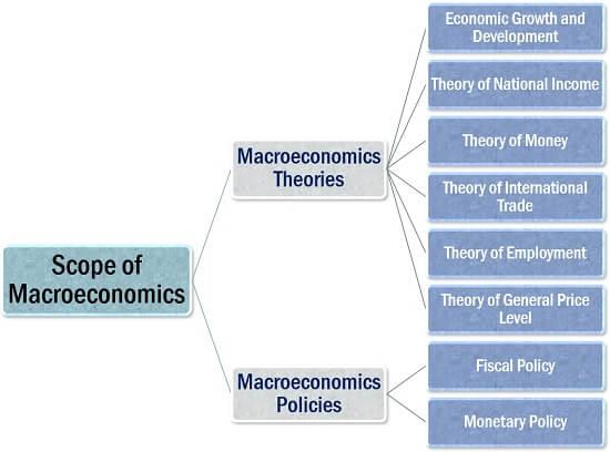 Scope of Macroeconomics