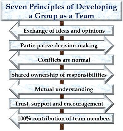 Seven Principles of Developing a Group as a Team