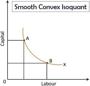 Smooth Convex Isoquant