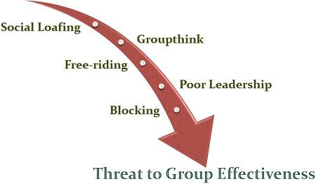 Threat to Group Effectiveness