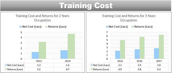 Training Cost