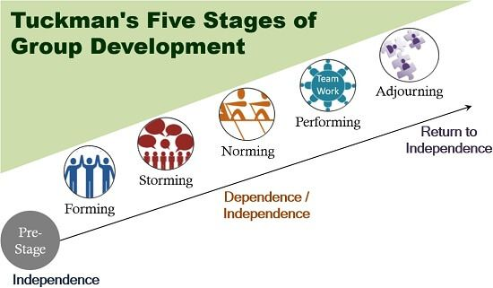 Tuckman's Five Stages of Group Development