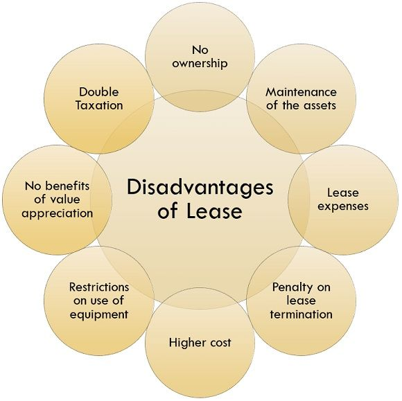 disadvantages of lease
