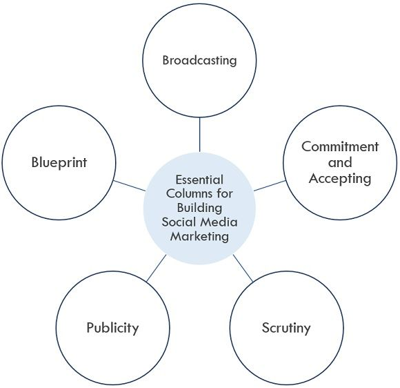 essential-coloumns-of-social-media-marketing