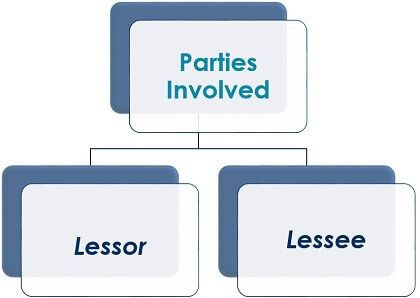 parties involved in lease