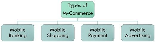 types of m-commerce