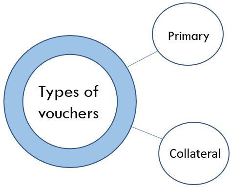 types of vouchers