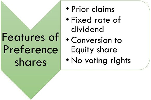 FEATURES OF PREFERENCE SHARES