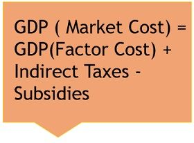 GDP-MARKET-COST