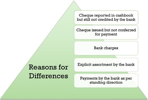 REASONS FOR DIFFERENCES IN BANK RECONCILATION STATEMENT