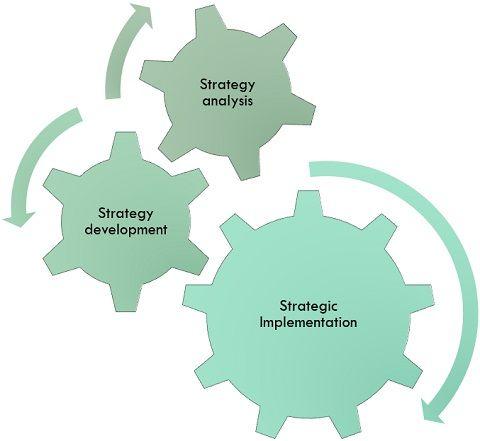 core areas of strategic management