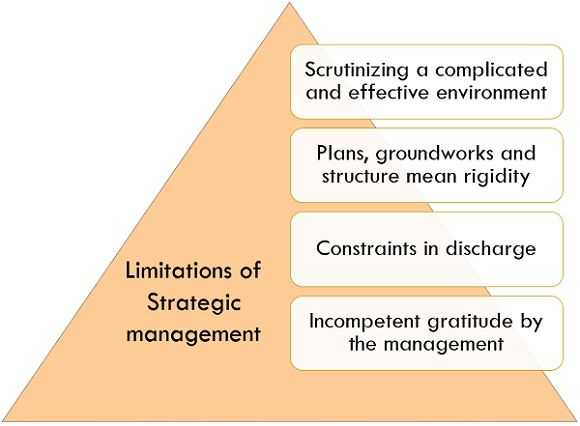 limitations of strategic management