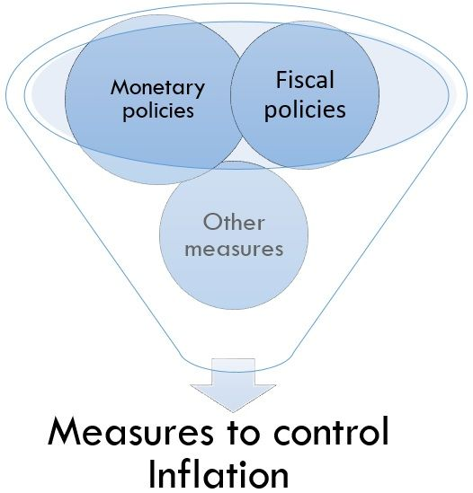 measures to control inflation