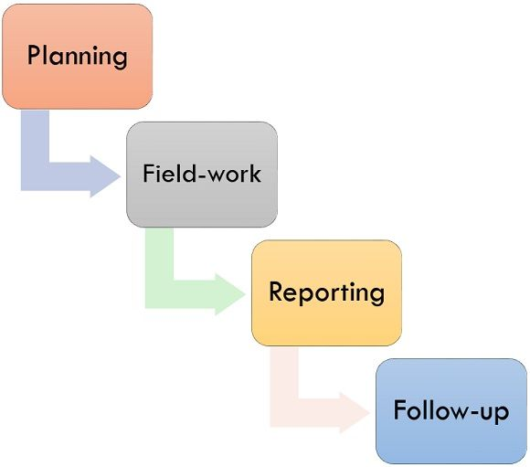 procedure of internal audit