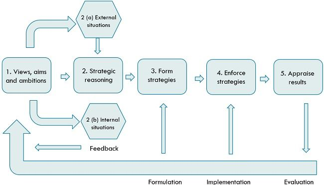 process of strategic management