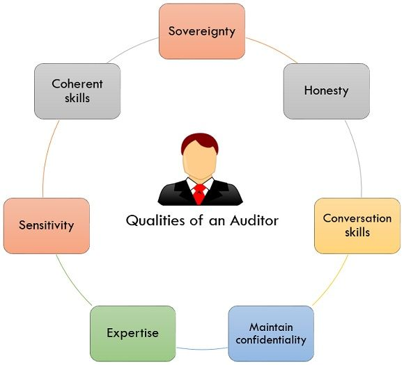 qualities of an auditor