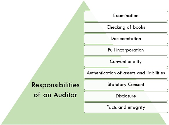 responsibilities of an auditor
