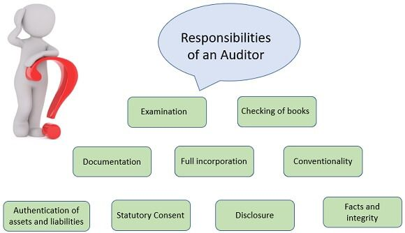 responsibilities-of-an-auditor