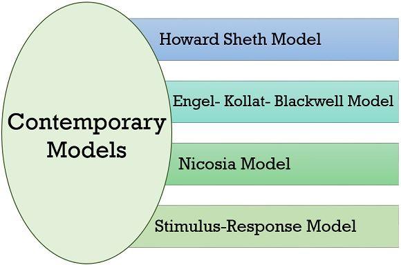 Contemporary models