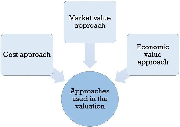 approaches used in valuation of intangible assets