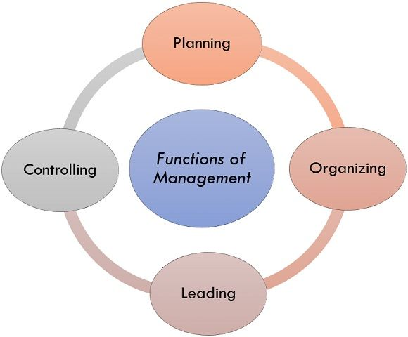 functions of management