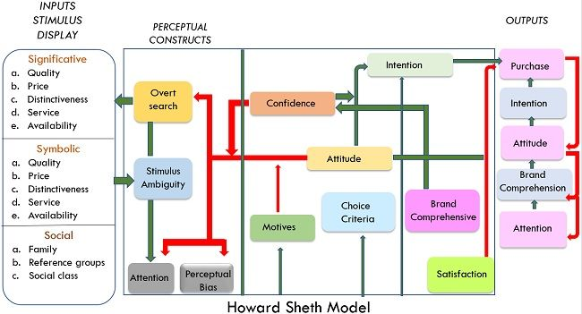 howard seth model-